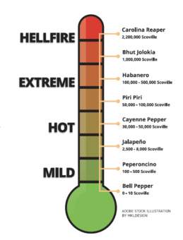 temperature of peppers. Mild: bell pepper at 0 to 10 scoville. Peperoncino at 100 to 500 scoville. Jalapeno at 2,500 to 8,000 scoville. Hot: Cayenne pepper at 30,000 to 50,000 scoville. Piri piri at 50,000 ti 100,000 scoville. Extreme: habanero at 100,000 to 500,000 scoville. bhut jolokia at 1,000,000 scoville. Hellfire: carolina reaper at 2,200,000 scoville.
